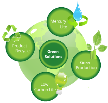 Green Advantages of Glasrail